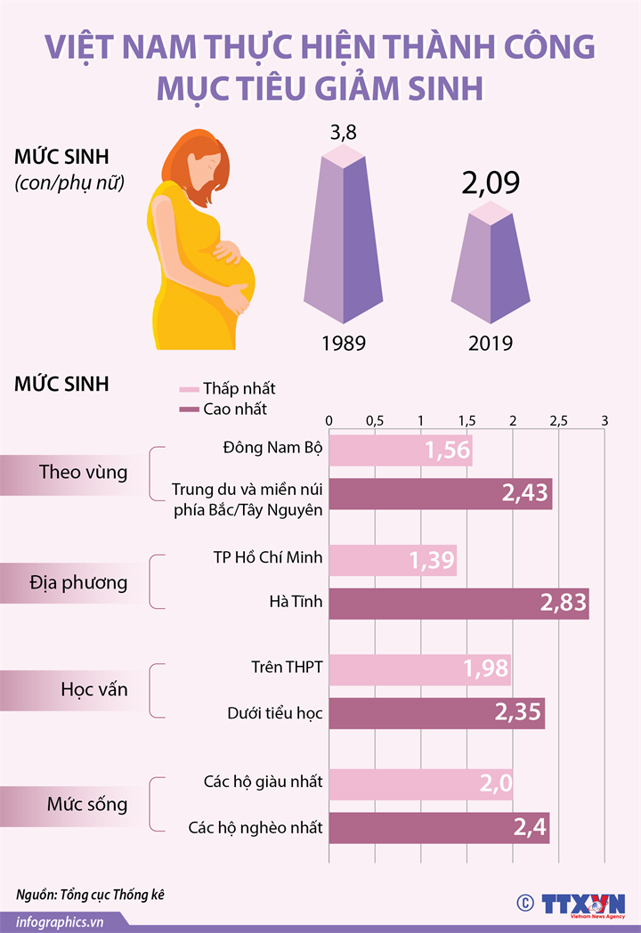Việt Nam thực hiện thành công mục tiêu giảm sinh