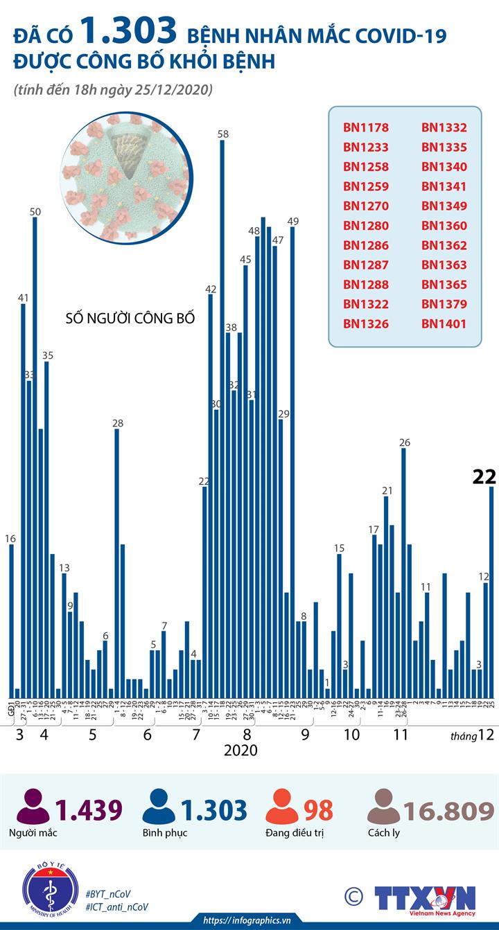 Đã có 1.303 bệnh nhân mắc COVID-19 được công bố khỏi bệnh (tính đến 18h ngày 25/12/2020)