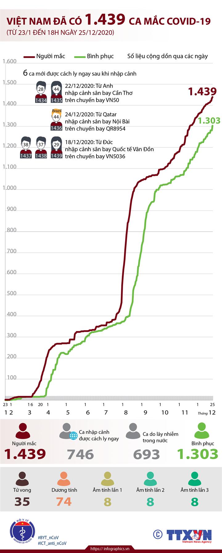 Việt Nam đã có 1.439 ca mắc COVID-19 (từ 23/1 đến 18h ngày 25/12/2020)