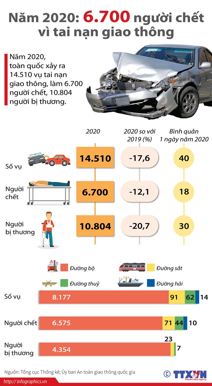 Năm 2020: 6.700 người chết vì tai nạn giao thông