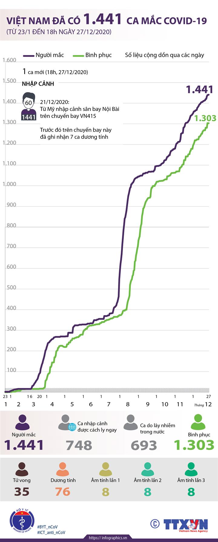 Việt Nam đã có 1.441 ca mắc COVID-19 (từ 23/1 đến 18h ngày 27/12/2020)