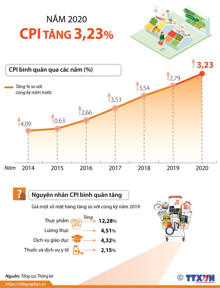 CPI bình quân năm 2020 tăng 3,23%