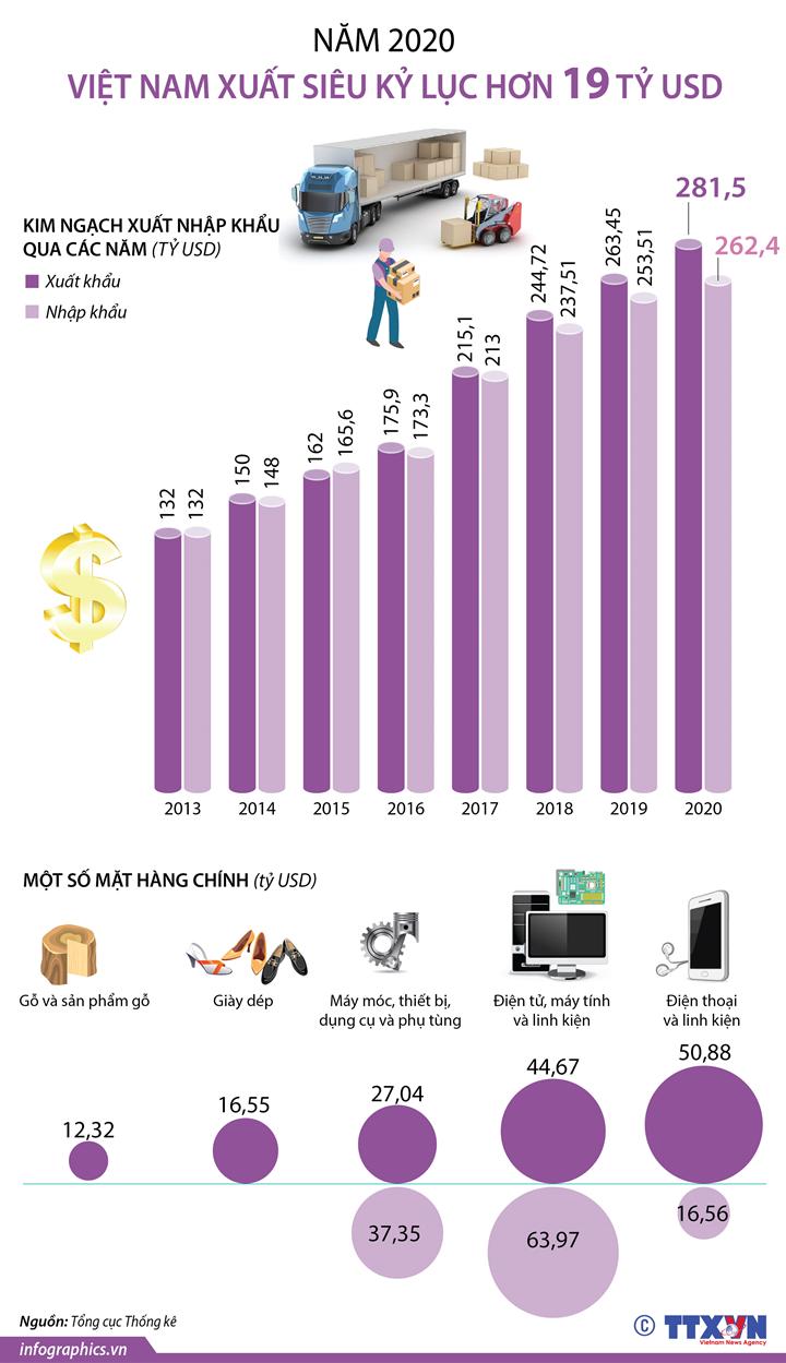 Năm 2020, Việt Nam xuất siêu kỷ lục hơn 19 tỷ USD