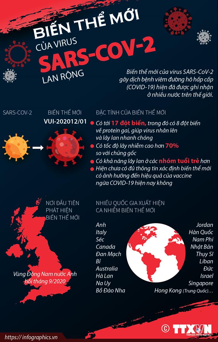 Biến thể mới của virus SARS-CoV-2 lan rộng