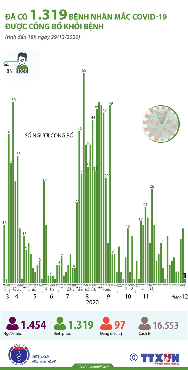 Đã có 1.319 bệnh nhân mắc COVID-19 được công bố khỏi bệnh (tính đến 18h ngày 29/12/2020)