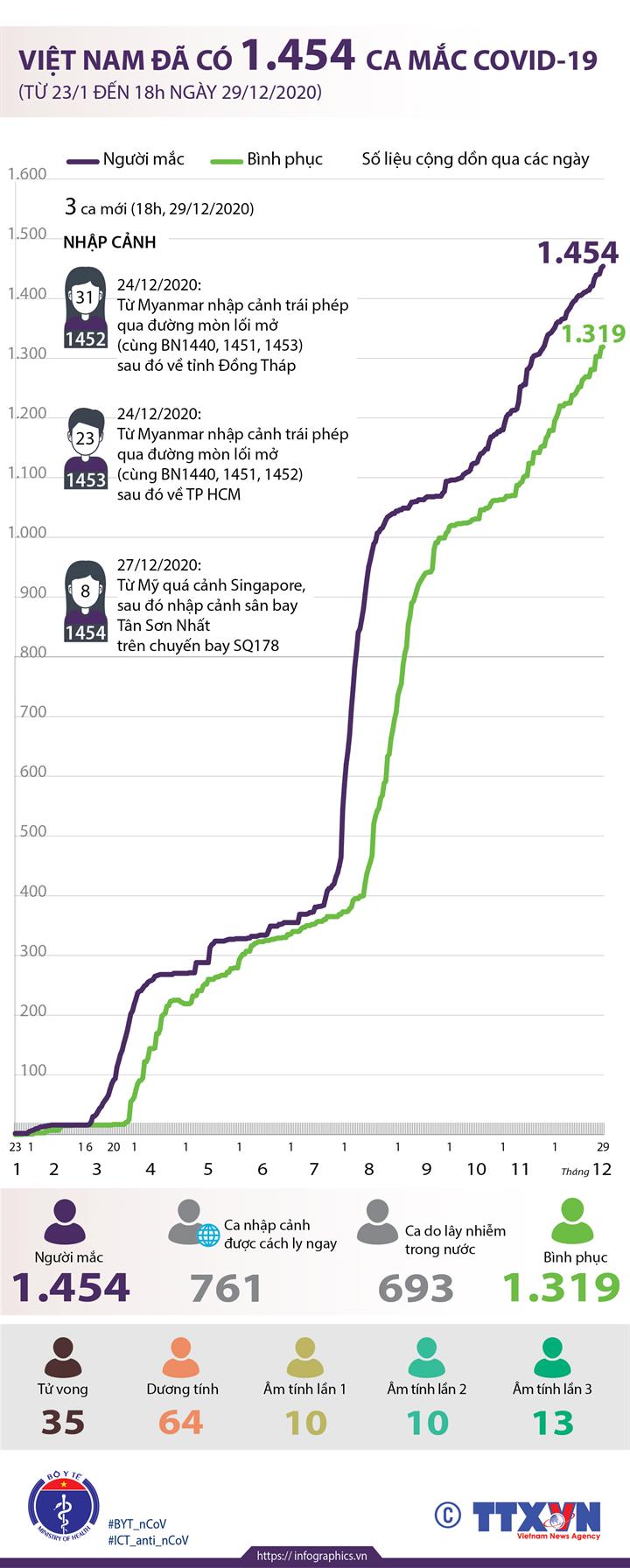 Việt Nam đã có 1.454 ca mắc COVID-19 (từ 23/1 đến 18h ngày 29/12/2020)