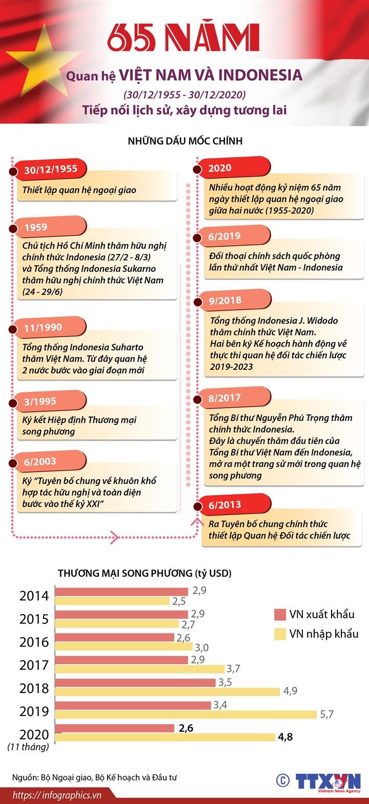 65 năm quan hệ Việt Nam và Indonesia (30/12/1955 - 30/12/2020): Tiếp nối lịch sử, xây dựng tương lai