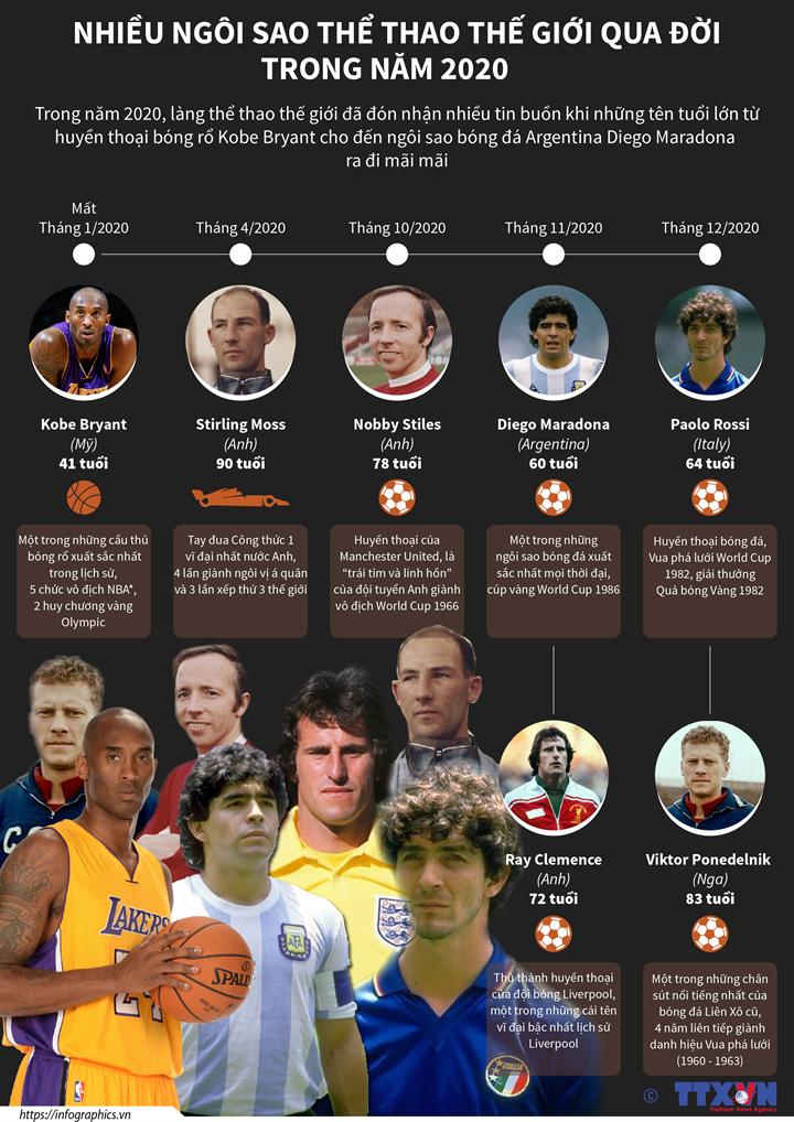Nhiều ngôi sao thể thao thế giới qua đời trong năm 2020