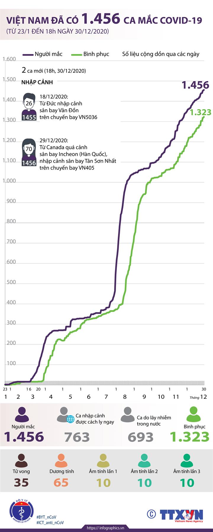 Việt Nam đã có 1.456 ca mắc COVID-19 (từ 23/1 đến 18h ngày 30/12/2020)