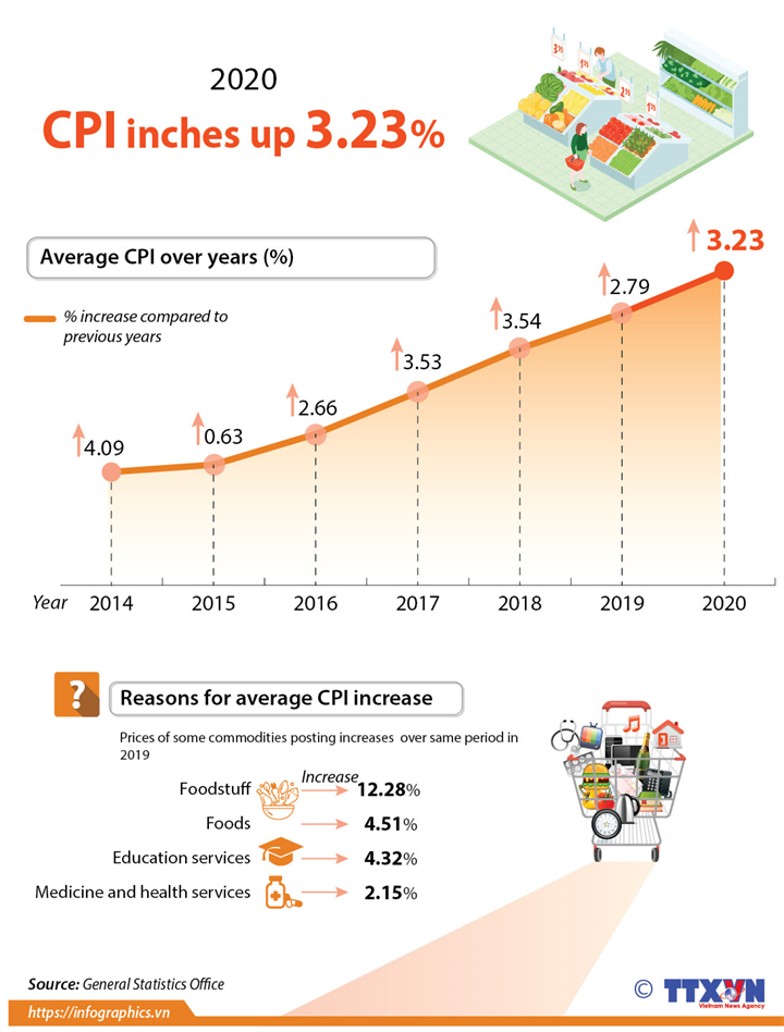 CPI inches up 3.23 percent in 2020