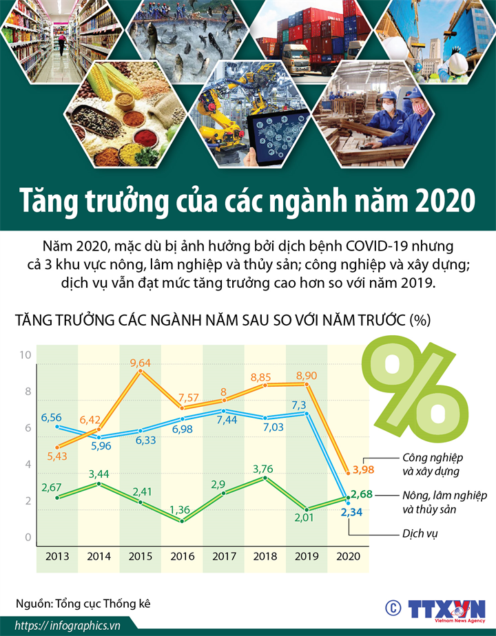 Tăng trưởng của các ngành năm 2020