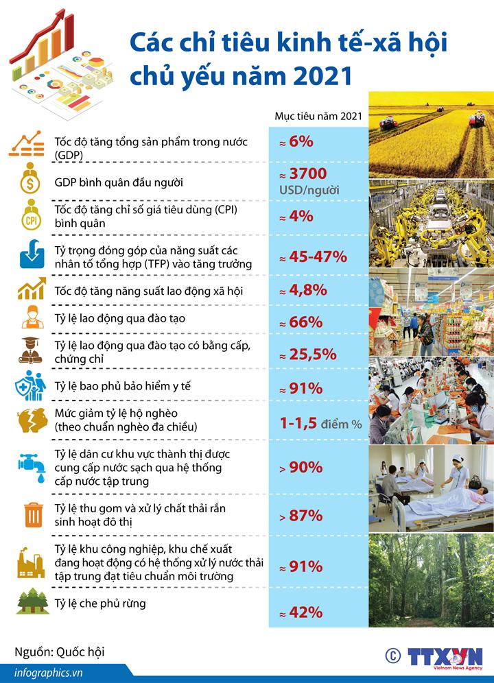 Các chỉ tiêu kinh tế-xã hội chủ yếu năm 2021