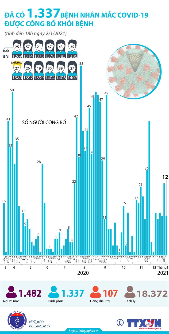 Đã có 1.337 bệnh nhân mắc COVID-19 được công bố khỏi bệnh (tính đến 18h ngày 2/1/2021)