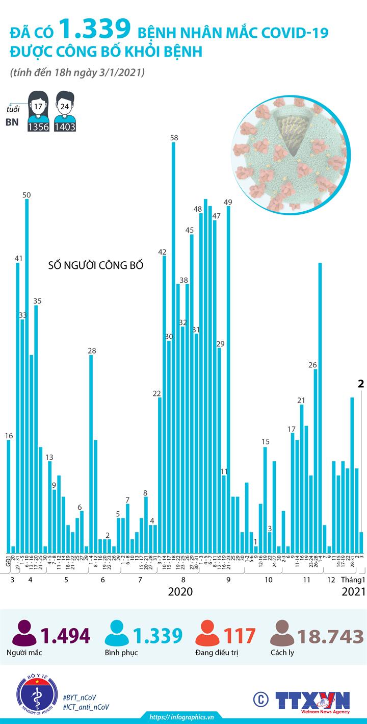 Đã có 1.339 bệnh nhân mắc COVID-19 được công bố khỏi bệnh (tính đến 18h ngày 3/1/2021)