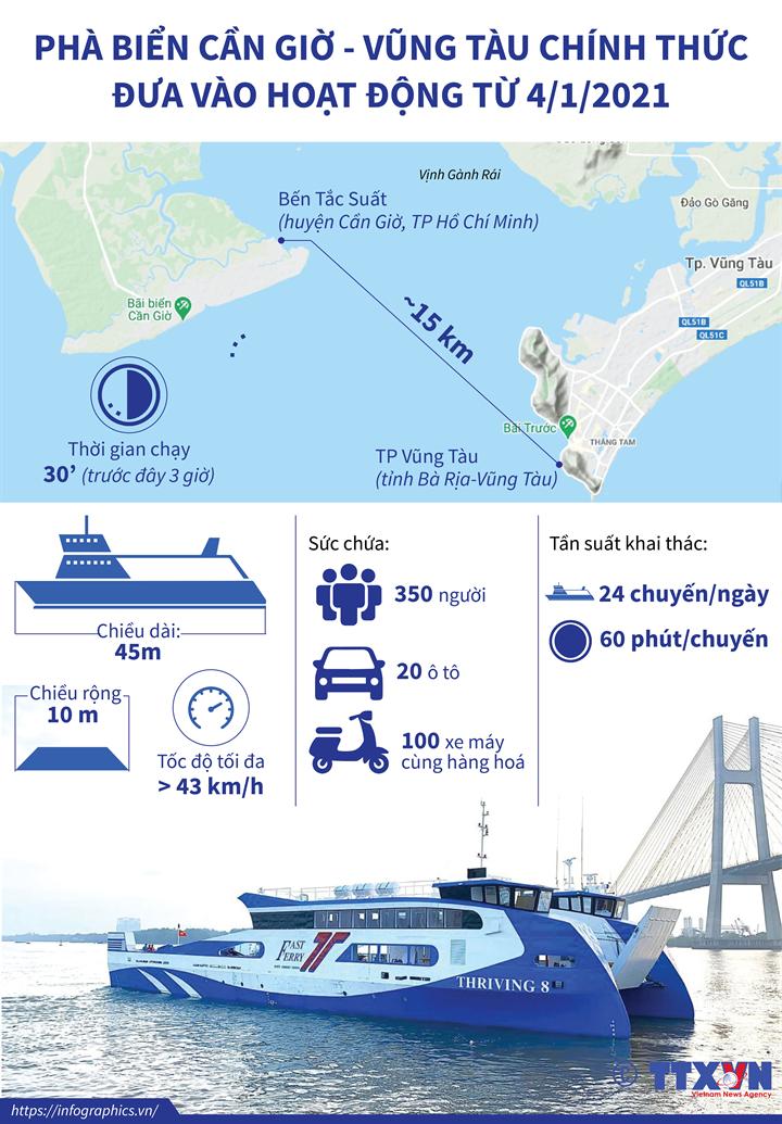 Phà biển Cần Giờ - Vũng Tàu chính thức đưa vào hoạt động từ 4/1/2021