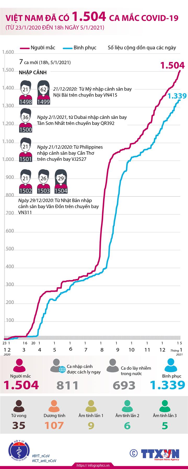 Việt Nam đã có 1.504 ca mắc COVID-19 (từ 23/1/2020 đến 18h ngày 5/1/2021)