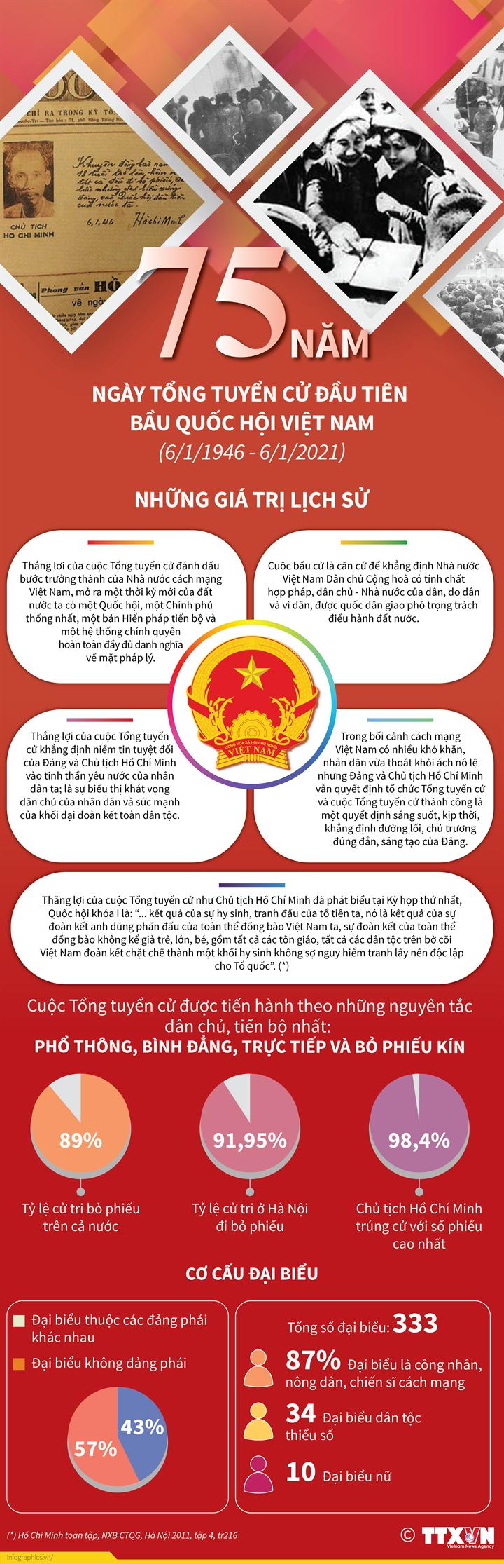 75 năm Ngày Tổng tuyển cử đầu tiên bầu Quốc hội Việt Nam (6/1/1946 - 6/1/2021): Những giá trị lịch sử