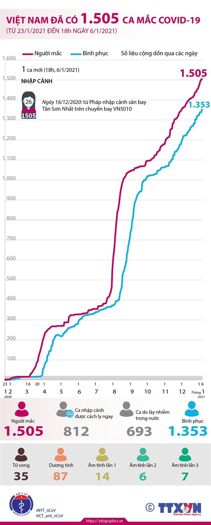 Việt Nam đã có 1.505 ca mắc COVID-19 (từ 23/1/2020 đến 18h ngày  6/1/2021)