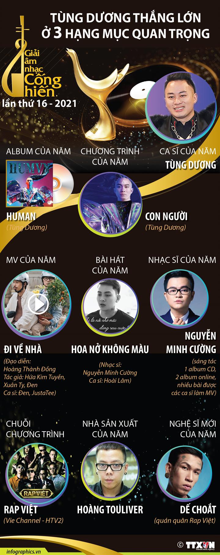 Giải thưởng Âm nhạc Cống hiến lần thứ 16 - 2021: Tùng Dương thắng lớn ở 3 hạng mục quan trọng