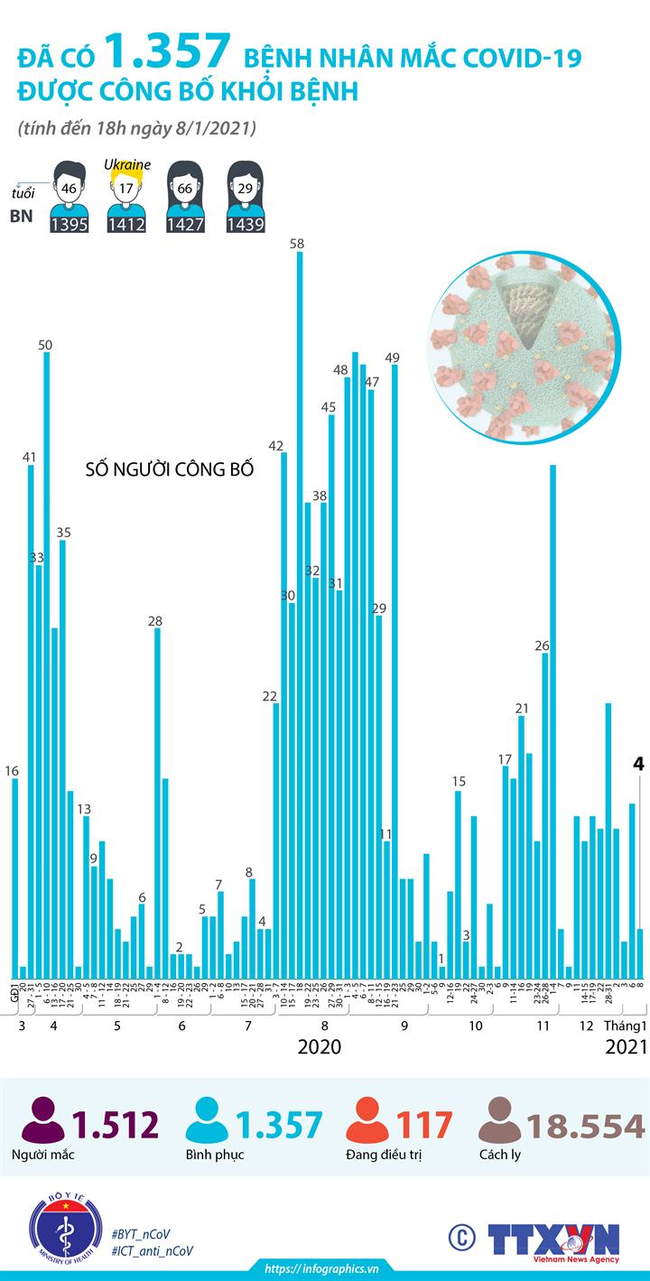 Đã có 1.357 bệnh nhân mắc COVID-19 được công bố khỏi bệnh (tính đến 18h ngày 8/1/2021)