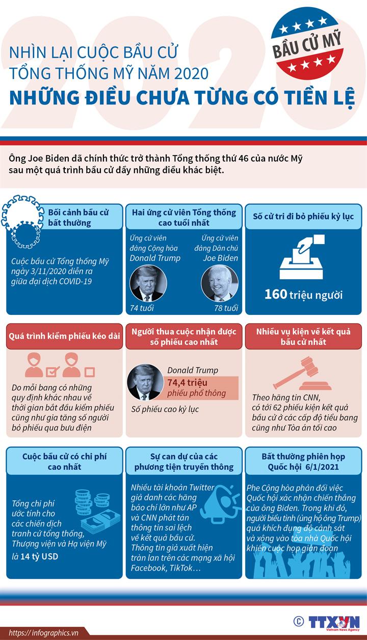 Nhìn lại cuộc bầu cử Tổng thống Mỹ năm 2020 - Những điều chưa từng có tiền lệ