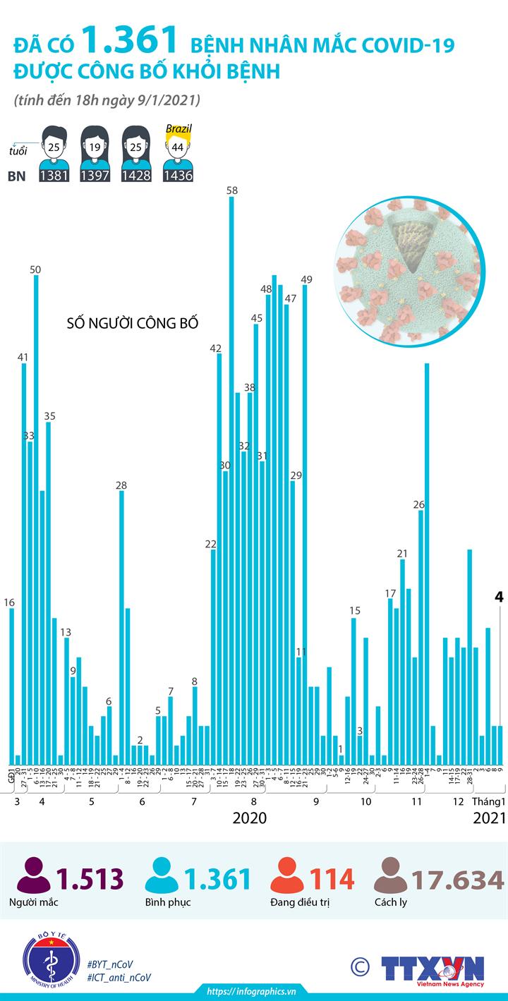Đã có 1.361 bệnh nhân mắc COVID-19 được công bố khỏi bệnh (tính đến 18h ngày 9/1/2021)