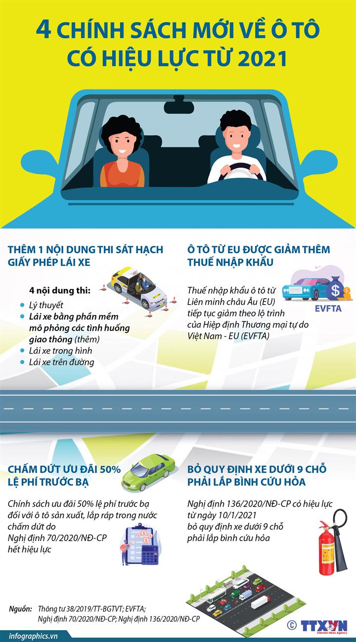 4 chính sách mới về ô tô có hiệu lực từ 2021
