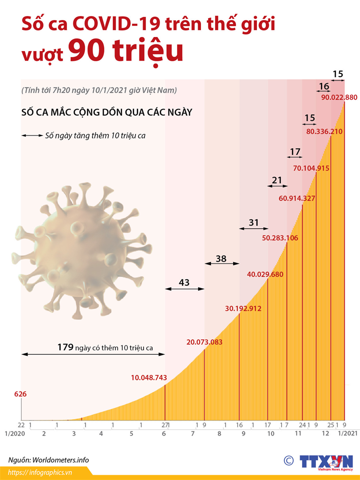 Số ca COVID-19 trên thế giới vượt 90 triệu  (Tính tới 7h20 ngày 10/1/2021 giờ Việt Nam)
