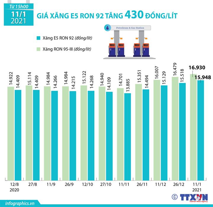 Giá xăng E5 RON 92 tăng 430 đồng/lít