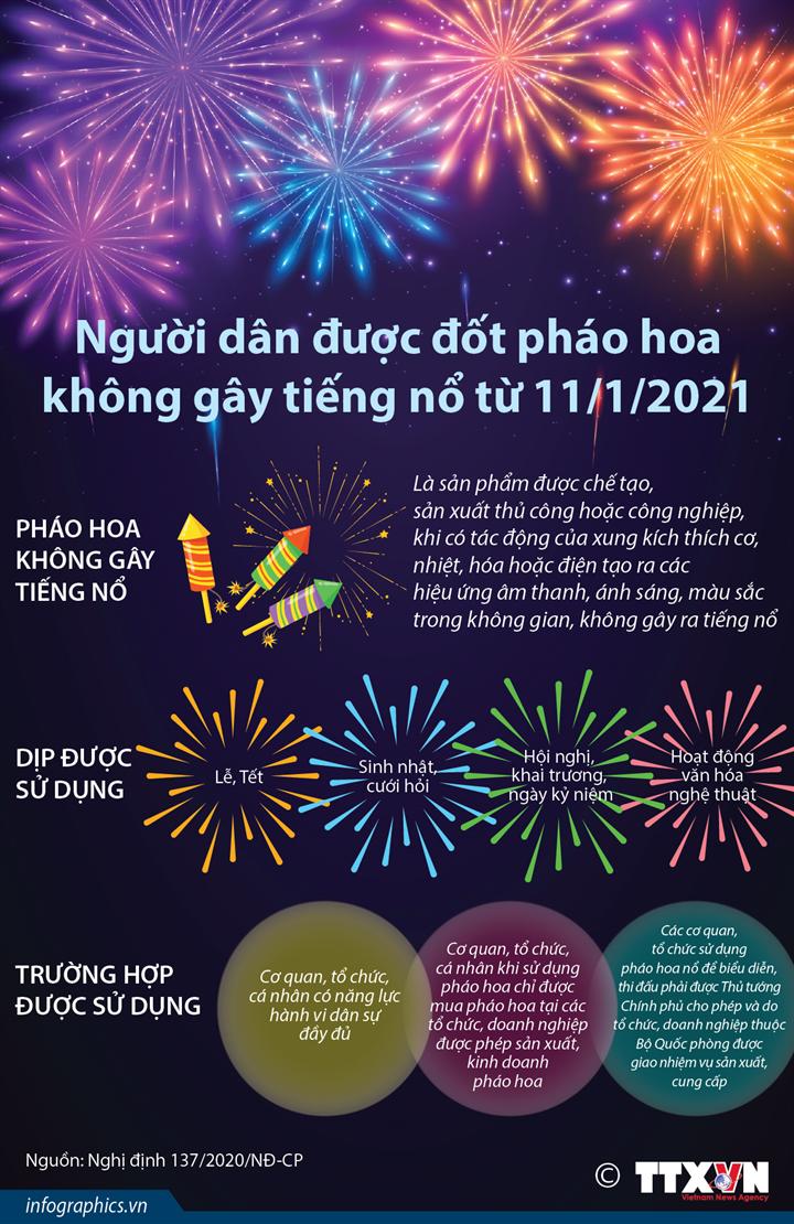 Người dân được đốt pháo hoa không gây tiếng nổ từ 11/1/2021