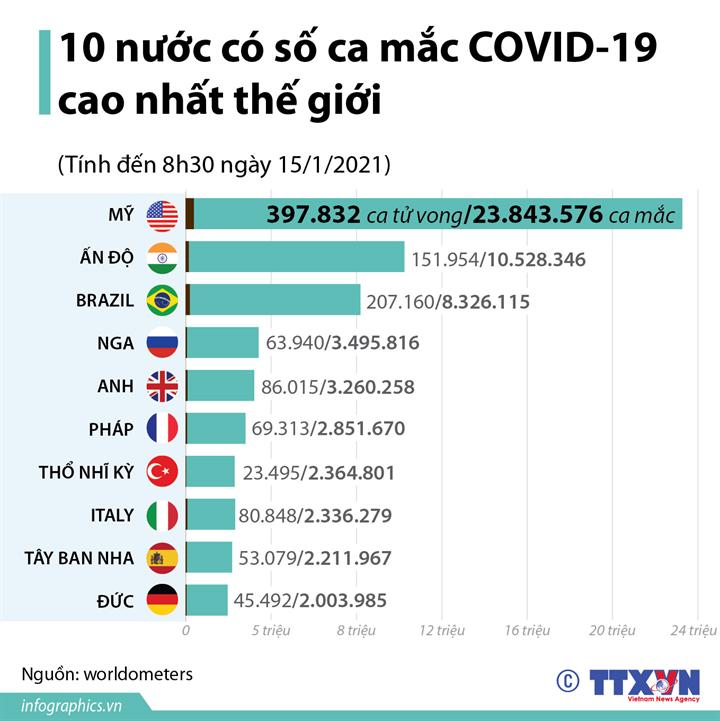 10 nước có số ca mắc COVID-19 cao nhất thế giới (Tính tới 8h30 ngày 15/1/2021)