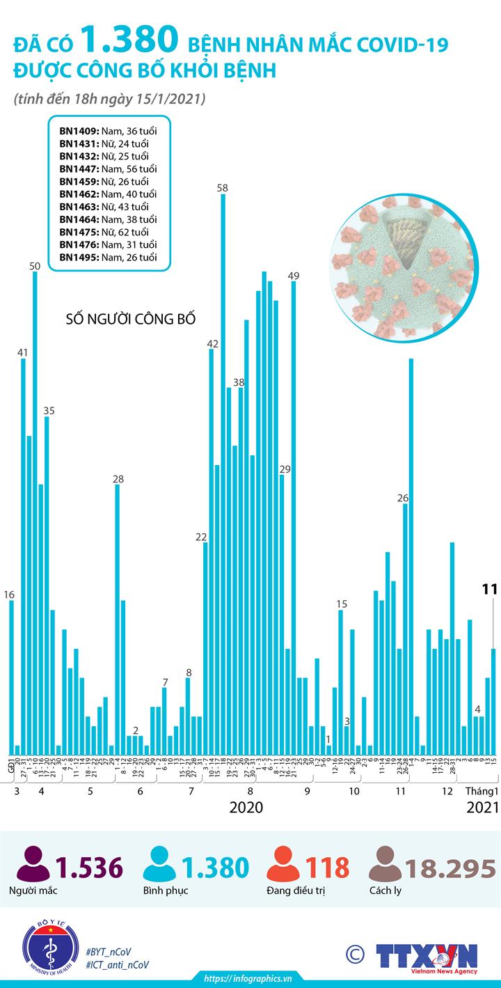 Đã có 1.380 bệnh nhân mắc COVID-19 được công bố khỏi bệnh (tính đến18h ngày 15/1/2021)