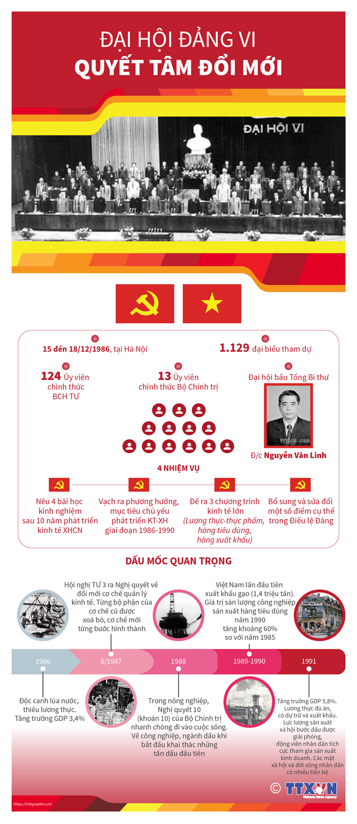 Đại hội Đảng VI: Quyết tâm đổi mới
