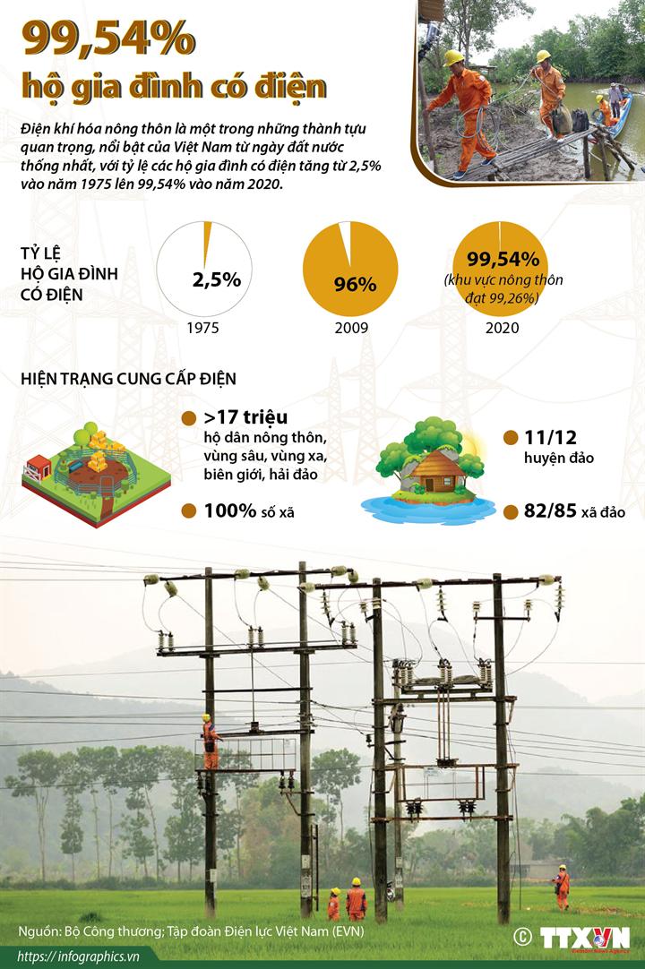99,54% hộ gia đình có điện