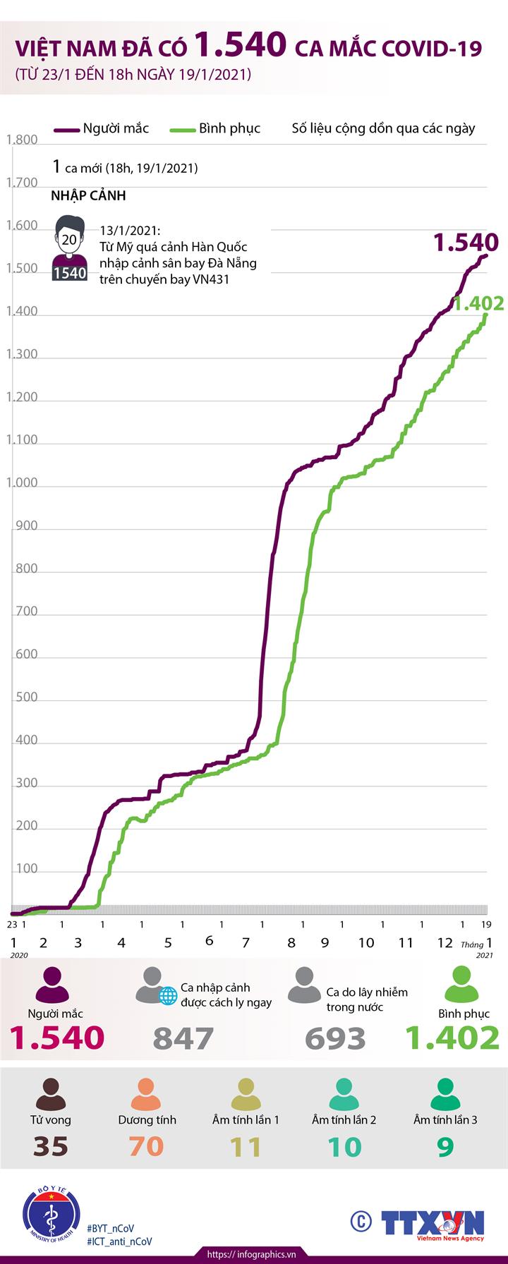 Việt Nam đã có 1.540 ca mắc COVID-19 (từ 23/1/2020 đến 18h ngày 19/1/2021)