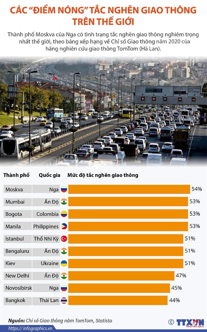 """Các """"điểm nóng"""" tắc nghẽn giao thông trên thế giới"""