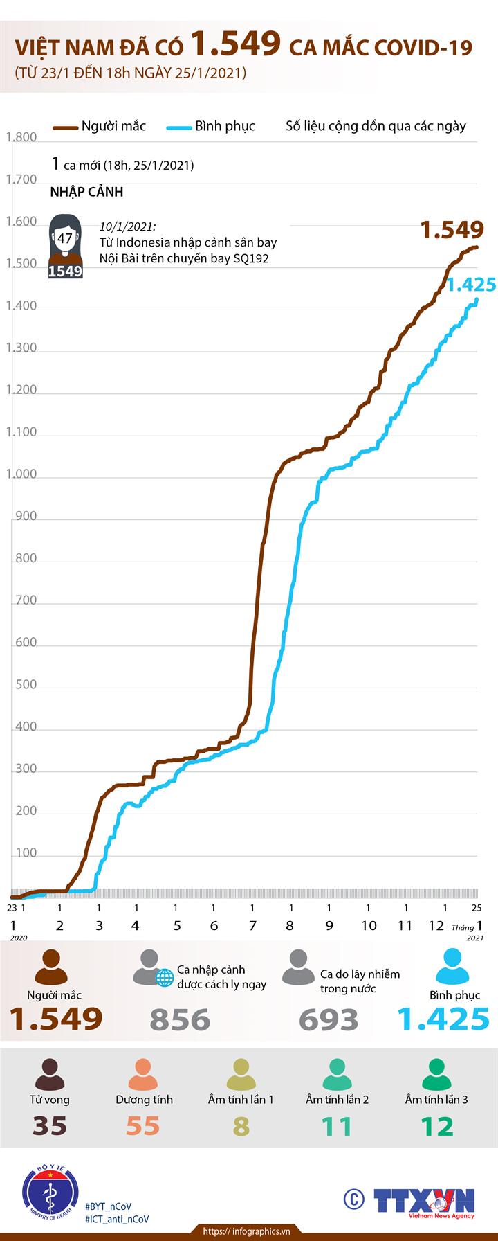 Việt Nam đã có 1.549 ca mắc COVID-19 (từ 23/1/2020 đến 18h ngày  25/1/2021)