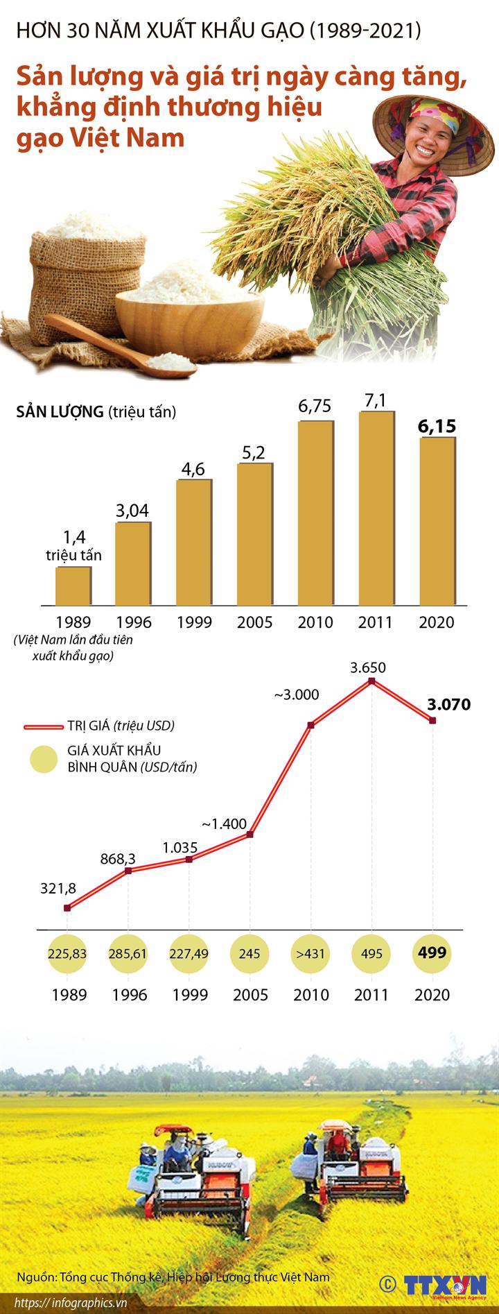 Hơn 30 năm xuất khẩu gạo (1989-2021): Sản lượng và giá trị ngày càng tăng, khẳng định thương hiệu gạo Việt Nam
