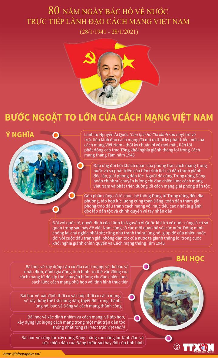 80 năm Ngày Bác Hồ về nước trực tiếp lãnh đạo cách mạng Việt Nam (28/1/1941 - 28/1/2021): Bước ngoặt to lớn của cách mạng Việt Nam
