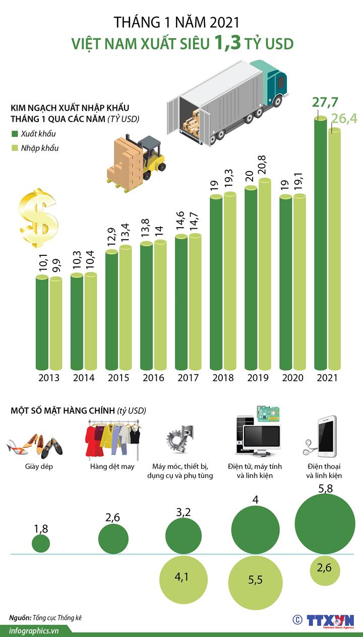 Tháng 1 năm 2021, Việt Nam xuất siêu 1,3 tỷ USD