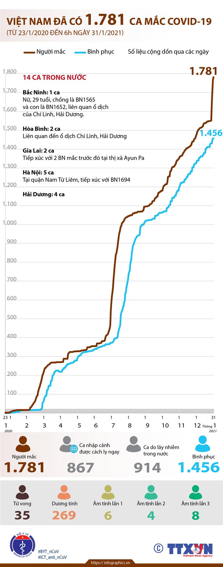 Việt Nam đã có 1.781 ca mắc COVID-19 (từ 23/1/2020 đến 6h ngày 31/1/2021)