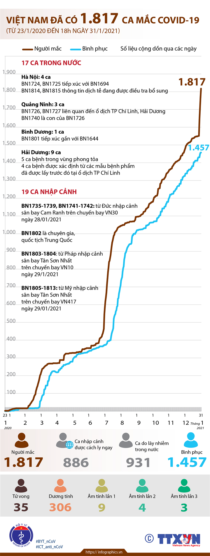 Việt Nam đã có 1.817 ca mắc COVID-19 (từ 23/1/2020 đến 18h ngày 31/1/2021)