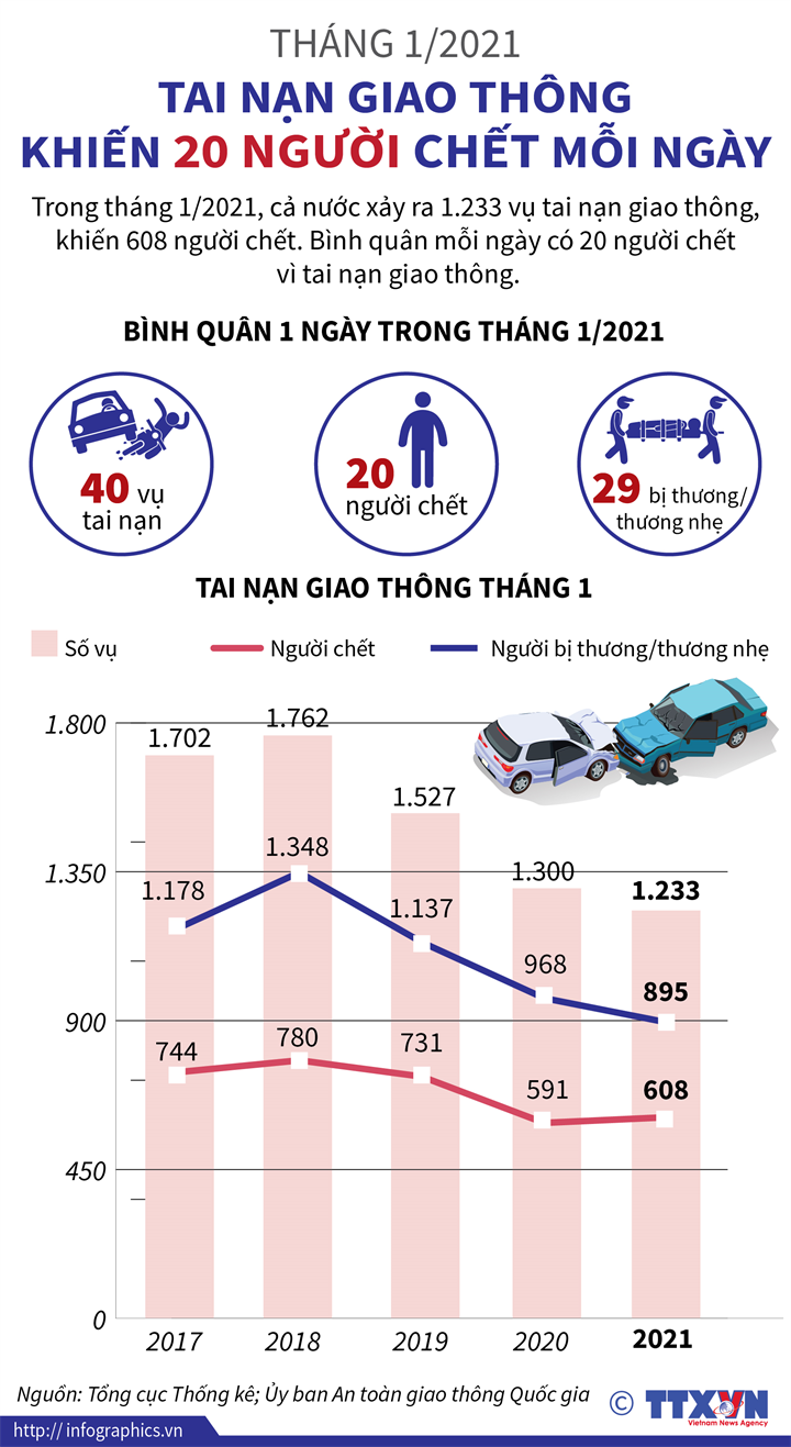 Tháng 1/2021: Tai nạn giao thông khiến 20 người chết mỗi ngày