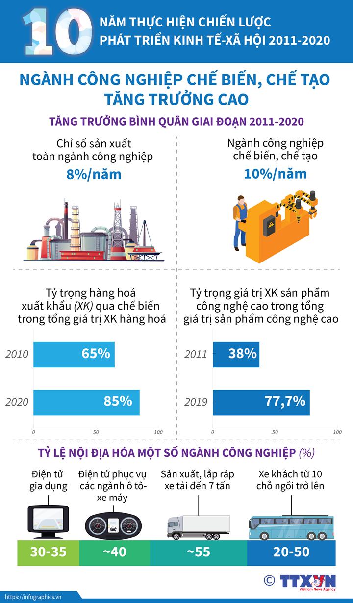 10 năm thực hiện Chiến lược phát triển kinh tế-xã hội 2011-2020: Ngành công nghiệp chế biến, chế tạo tăng trưởng cao hơn mức tăng chung của ngành