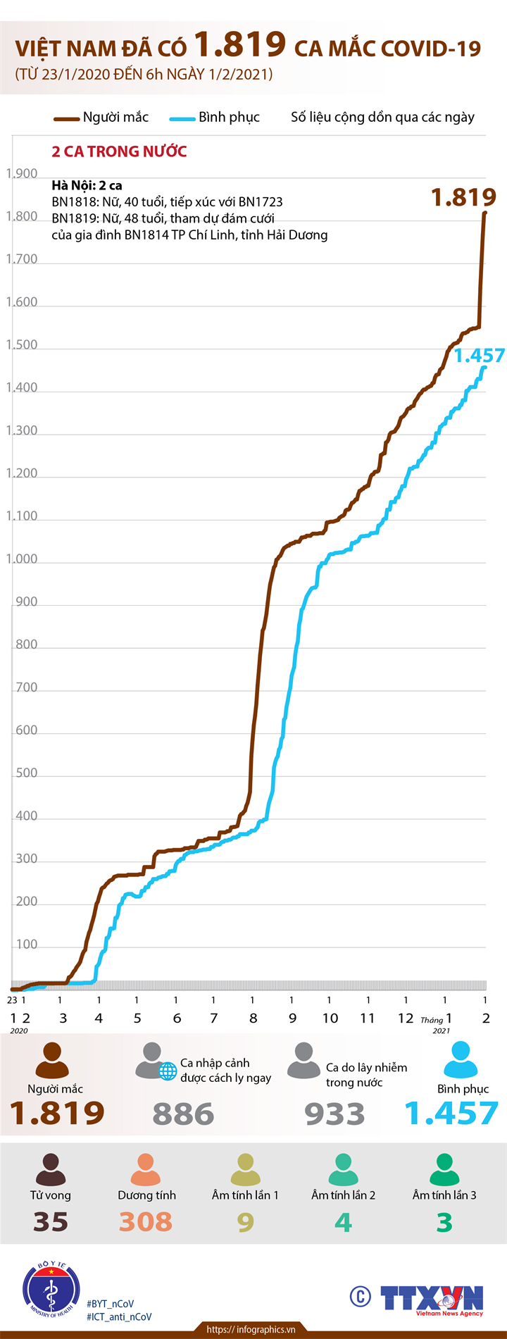 Việt Nam đã có 1.819 ca mắc COVID-19 (từ 23/1/2020 đến 6h ngày 1/2/2021)