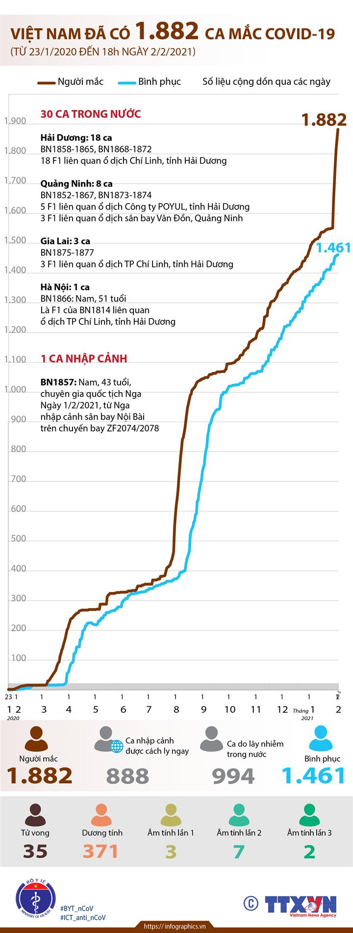 Việt Nam đã có 1.882 ca mắc COVID-19 (từ 23/1/2020 đến 18h ngày 2/2/2021)