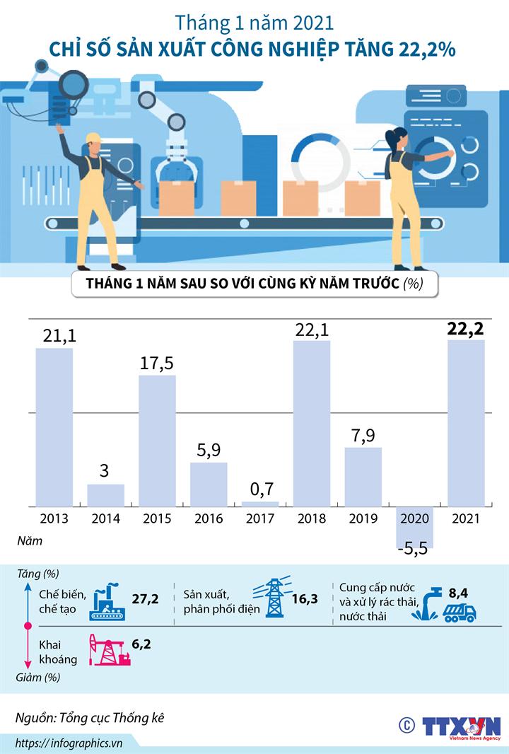 Tháng 1 năm 2021, chỉ số sản xuất công nghiệp tăng 22,2%