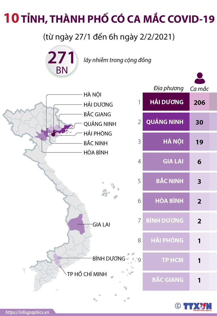 10 tỉnh, thành phố có ca mắc COVID-19 (từ ngày 27/1 đến 6h ngày 2/2/2021)