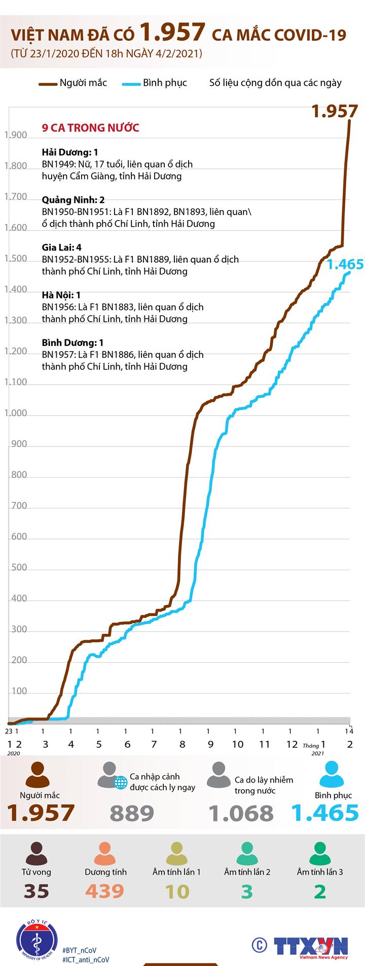 Việt Nam đã có 1.957 ca mắc COVID-19 (từ 23/1/2020 đến 18h ngày 4/2/2021)