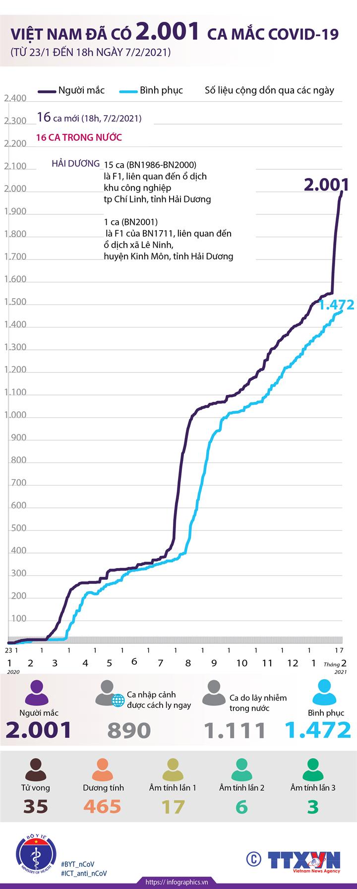 Việt Nam đã có 2.001 ca mắc COVID-19 (từ 23/1/2020 đến 18h ngày 7/2/2021)